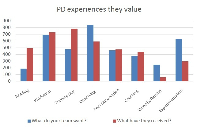PD experiences that teachers value chart