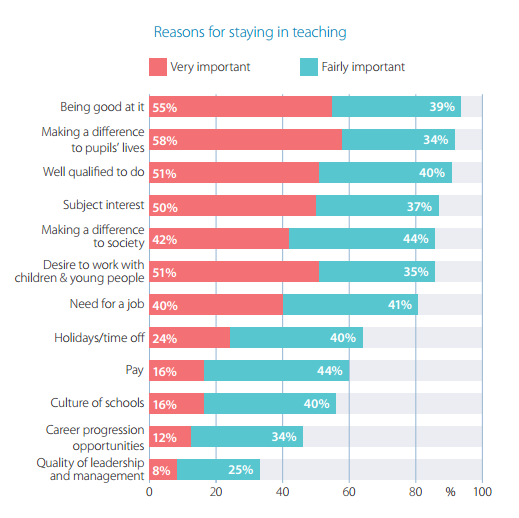 Reasons for staying in teaching-1.png