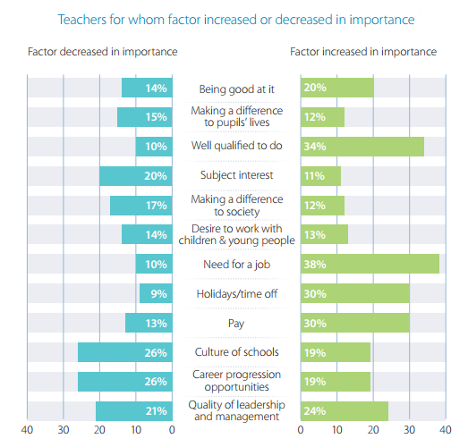 Teachers for whom factor increased or decreased in importance.png